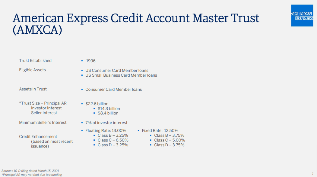 American Express Credit Account Master Trust