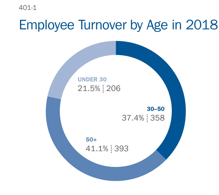 Employee Turnover by Age in 2018