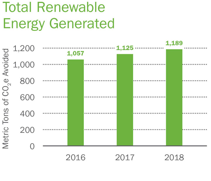 Total Renewable Energy Generated