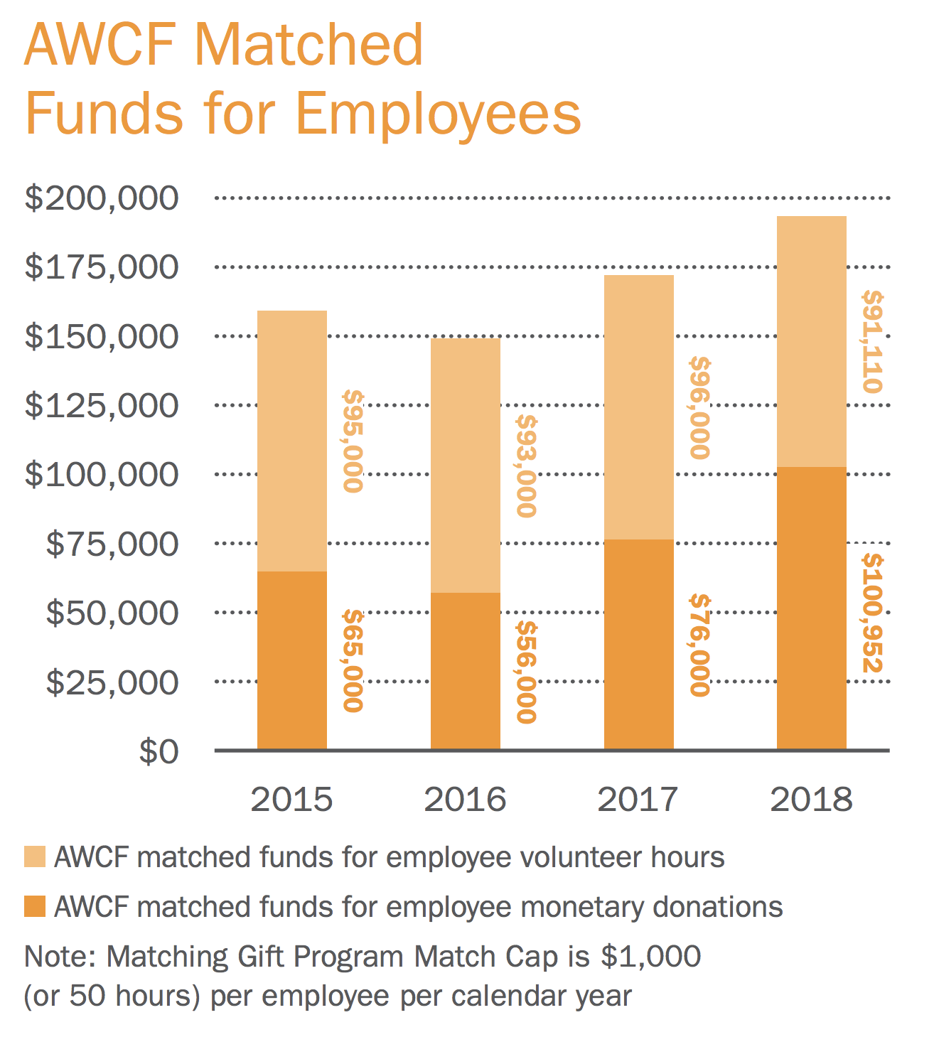 AWCF Matched Funds for Employees