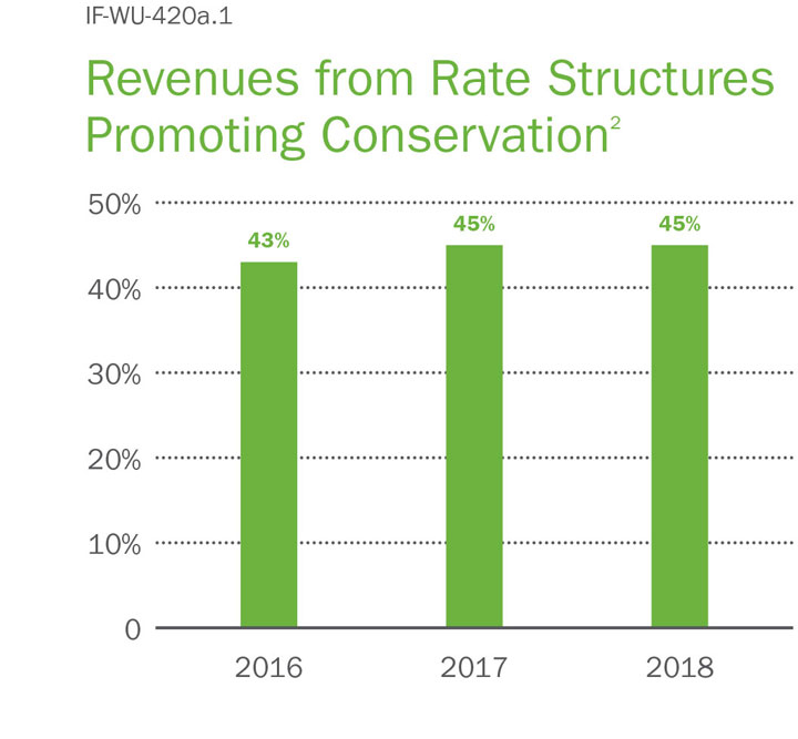 chart revenues from rate structures